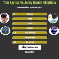 Tom Bayliss vs Jordy Hiwula-Mayifuila h2h player stats