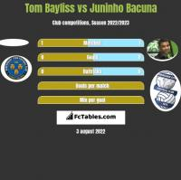 Tom Bayliss vs Juninho Bacuna h2h player stats