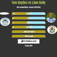 Tom Bayliss vs Liam Kelly h2h player stats