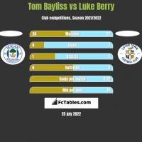 Tom Bayliss vs Luke Berry h2h player stats