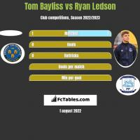 Tom Bayliss vs Ryan Ledson h2h player stats