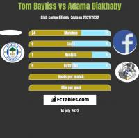 Tom Bayliss vs Adama Diakhaby h2h player stats