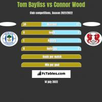 Tom Bayliss vs Connor Wood h2h player stats