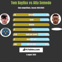 Tom Bayliss vs Alfa Semedo h2h player stats