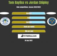 Tom Bayliss vs Jordan Shipley h2h player stats