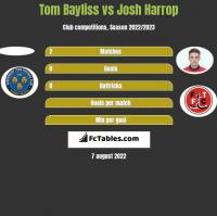 Tom Bayliss vs Josh Harrop h2h player stats