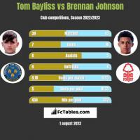 Tom Bayliss vs Brennan Johnson h2h player stats