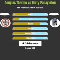 Douglas Tharme vs Harry Panayiotou h2h player stats