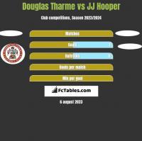 Douglas Tharme vs JJ Hooper h2h player stats