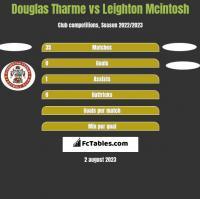 Douglas Tharme vs Leighton Mcintosh h2h player stats