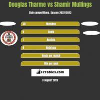 Douglas Tharme vs Shamir Mullings h2h player stats