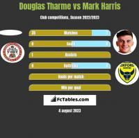 Douglas Tharme vs Mark Harris h2h player stats