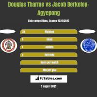 Douglas Tharme vs Jacob Berkeley-Agyepong h2h player stats
