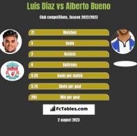 Luis Diaz vs Alberto Bueno h2h player stats