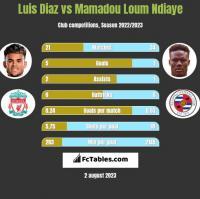 Luis Diaz vs Mamadou Loum Ndiaye h2h player stats
