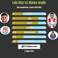 Luis Diaz vs Marko Grujic h2h player stats