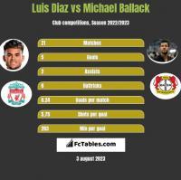 Luis Diaz vs Michael Ballack h2h player stats