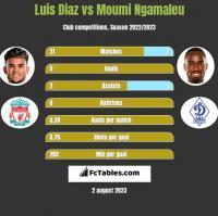 Luis Diaz vs Moumi Ngamaleu h2h player stats