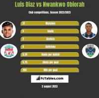 Luis Diaz vs Nwankwo Obiorah h2h player stats