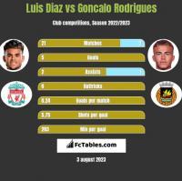 Luis Diaz vs Goncalo Rodrigues h2h player stats