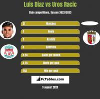 Luis Diaz vs Uros Racic h2h player stats