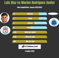 Luis Diaz vs Marlon Rodrigues Xavier h2h player stats