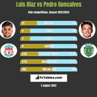 Luis Diaz vs Pedro Goncalves h2h player stats