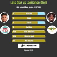 Luis Diaz vs Lawrance Ofori h2h player stats