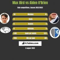 Max Bird vs Aiden O'Brien h2h player stats