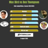Max Bird vs Ben Thompson h2h player stats