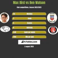 Max Bird vs Ben Watson h2h player stats
