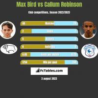 Max Bird vs Callum Robinson h2h player stats