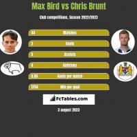 Max Bird vs Chris Brunt h2h player stats