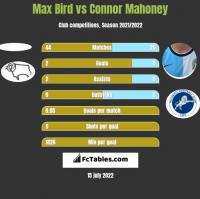 Max Bird vs Connor Mahoney h2h player stats