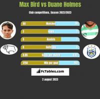 Max Bird vs Duane Holmes h2h player stats