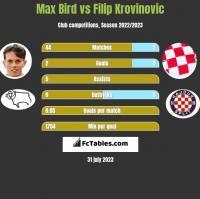 Max Bird vs Filip Krovinovic h2h player stats