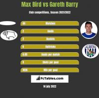 Max Bird vs Gareth Barry h2h player stats