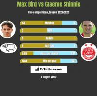 Max Bird vs Graeme Shinnie h2h player stats
