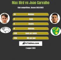 Max Bird vs Joao Carvalho h2h player stats