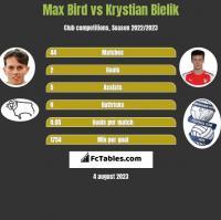 Max Bird vs Krystian Bielik h2h player stats