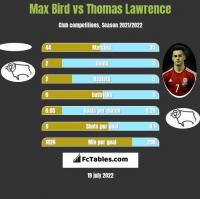 Max Bird vs Thomas Lawrence h2h player stats