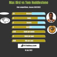 Max Bird vs Tom Huddlestone h2h player stats