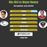 Max Bird vs Wayne Rooney h2h player stats