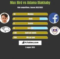Max Bird vs Adama Diakhaby h2h player stats