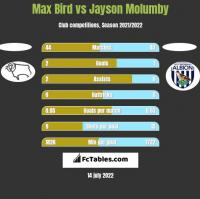 Max Bird vs Jayson Molumby h2h player stats