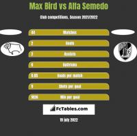 Max Bird vs Alfa Semedo h2h player stats