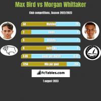 Max Bird vs Morgan Whittaker h2h player stats