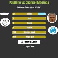 Paulinho vs Chancel Mbemba h2h player stats