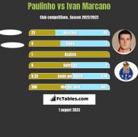 Paulinho vs Ivan Marcano h2h player stats