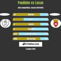 Paulinho vs Lucas h2h player stats